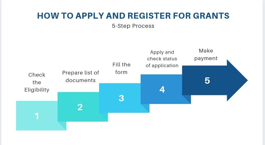 Apply For Grants