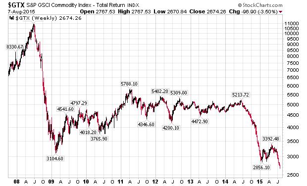http://stockcharts.com/c-sc/sc?s=%24GTX&p=W&st=2007-10-10&en=(today)&i=t08112744084&r=1439154571442