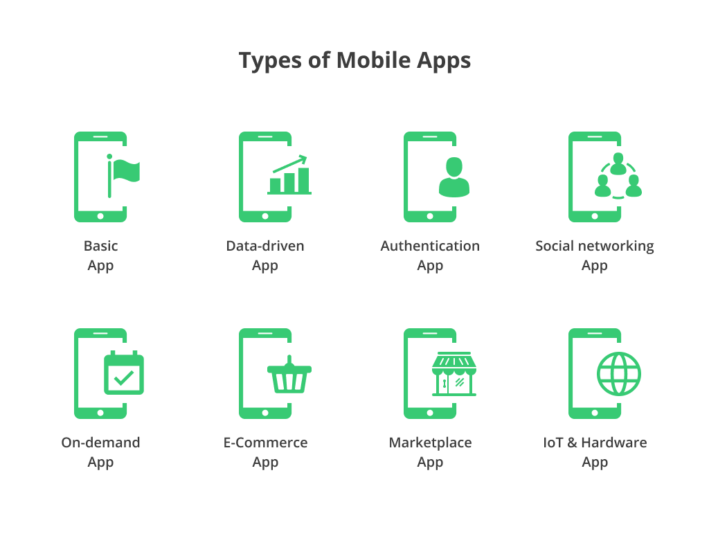 various types of mobile apps across the world - Lia infraservices