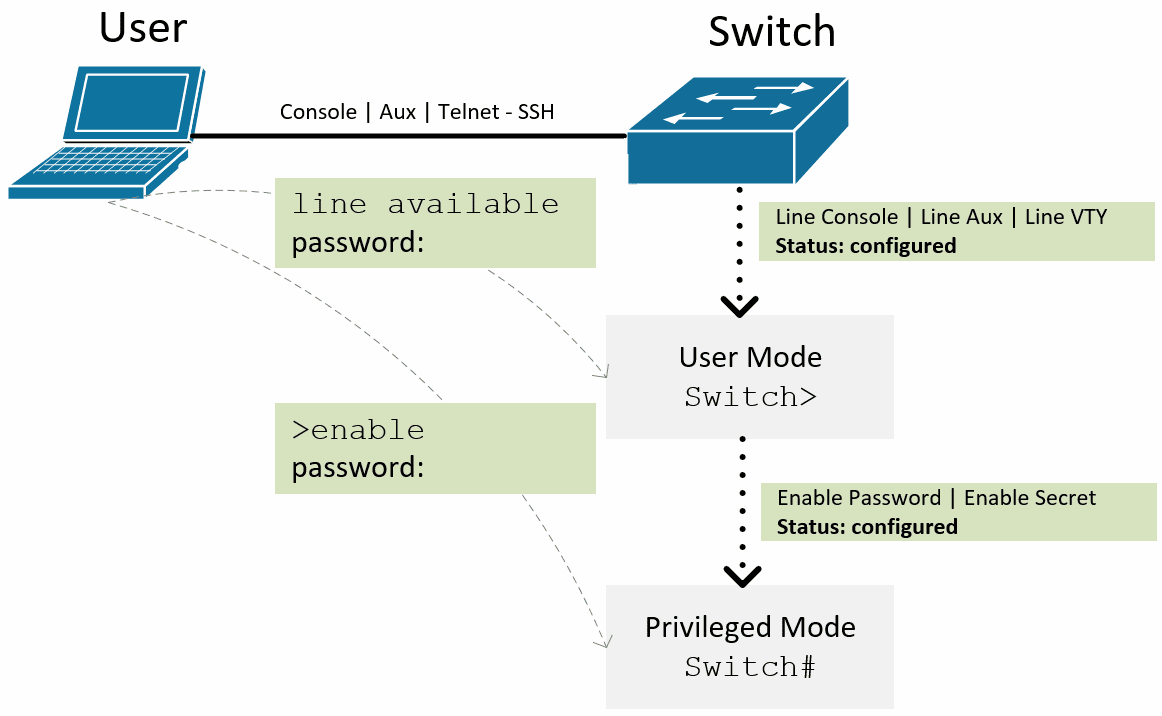 Konfigurasi Password, Telnet, dan SSH di Cisco IOS