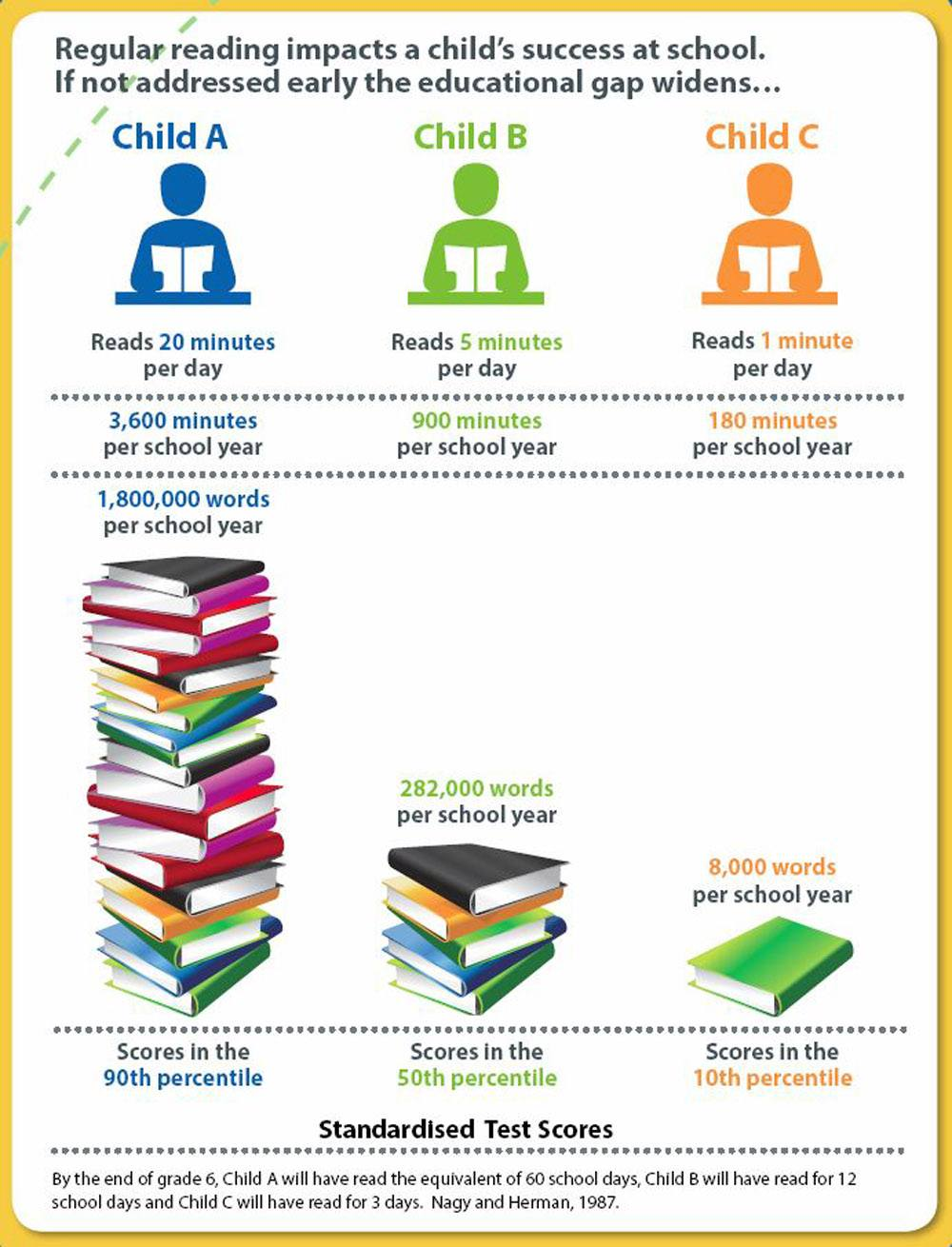 Image result for children who read for 1 minute compared to 20