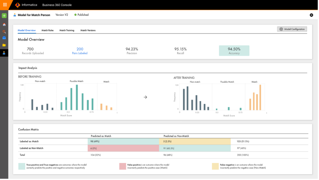 Informatica's Customer 360 product UI showing match model outcome analysis.
