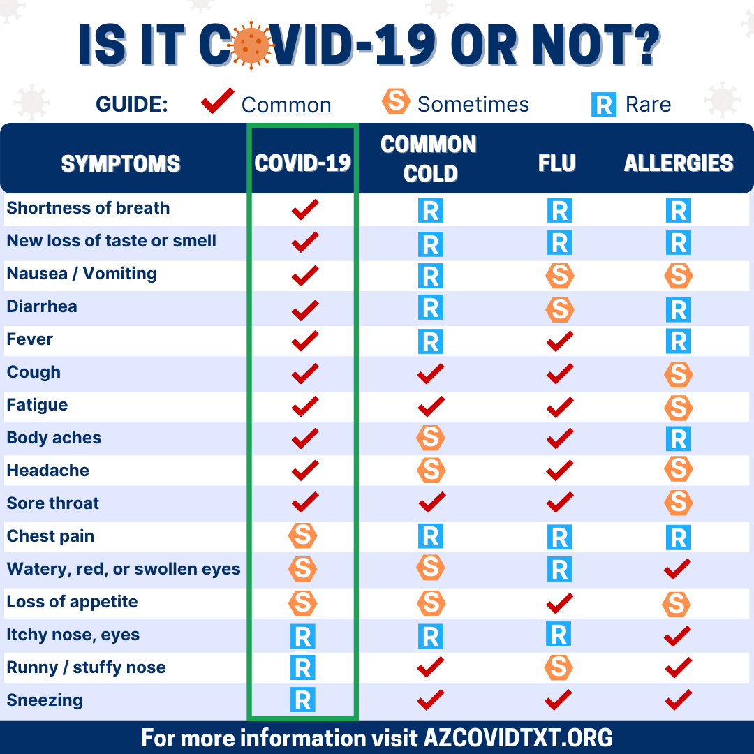 Information You Need: COVID-19 and Common Illness Symptom Comparison