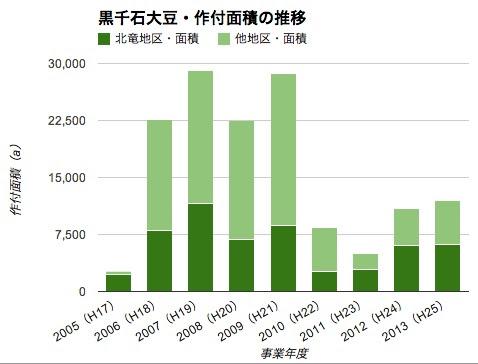 Photo: 黒千石大豆・作付面積の推移 http://portal.hokuryu.info/kurosengokubean