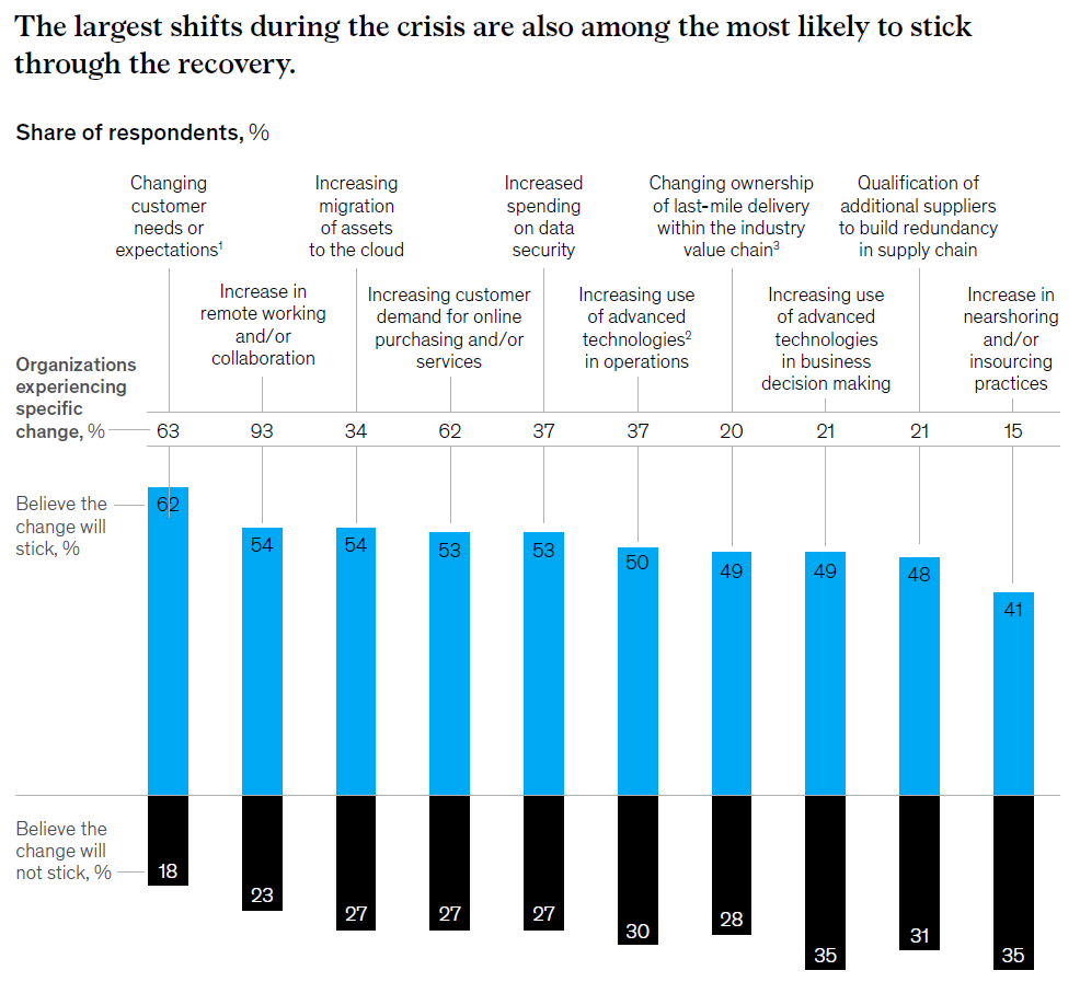 The largest shifts during the crisis are also among the most likely to stick through the recovery