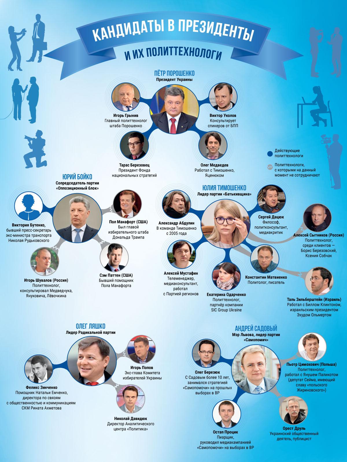 Кандидаты в президенты Украины и кто за ними стоит