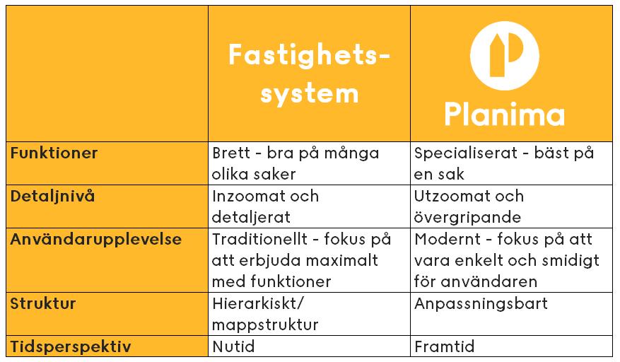 Tabell som jämför fastighetssystem med Planima