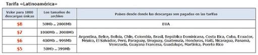 Depositfiles latinoamerica