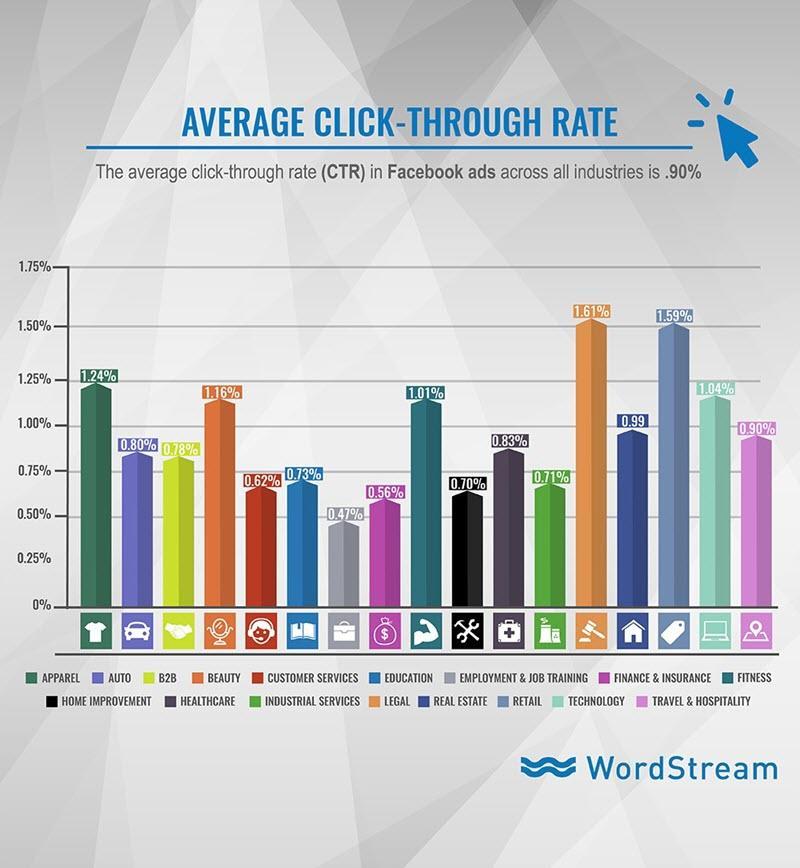 Facebook ad average click through rate CTR