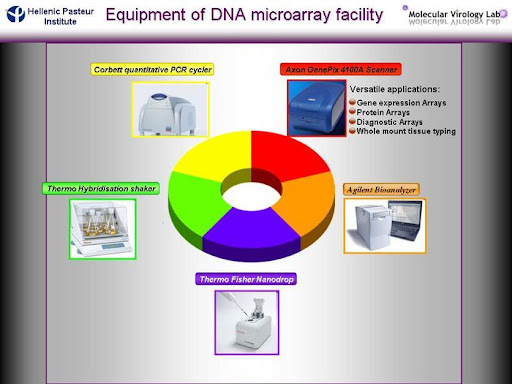 Equipment of DNA Microarray facility