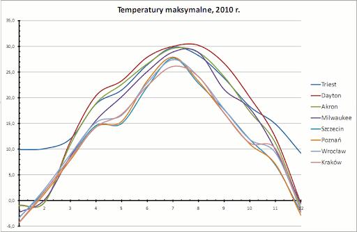 temperatury maksymalne, 2010