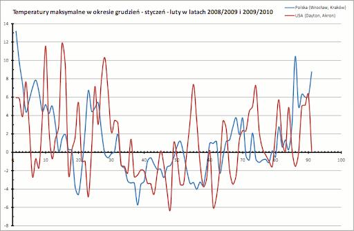 temperatury maksymalne, grudzień-luty, 2008-2010