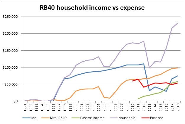 household income vs expense