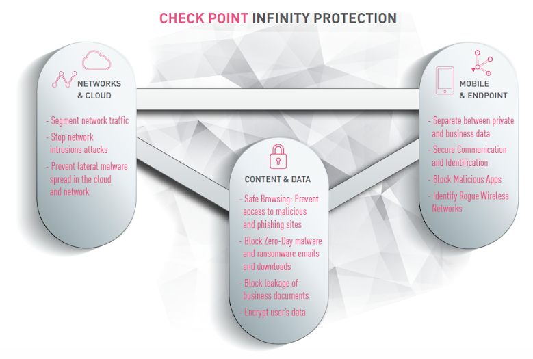 Check Point Infinity Protection: Infinity advanced threat Prevention delivers the broadest capabilities available in a unified architecture