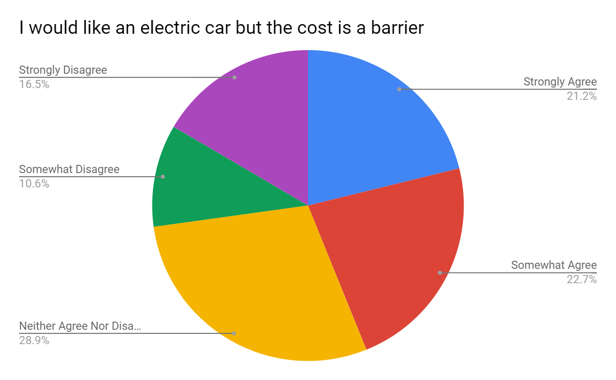 Electric cars opinion