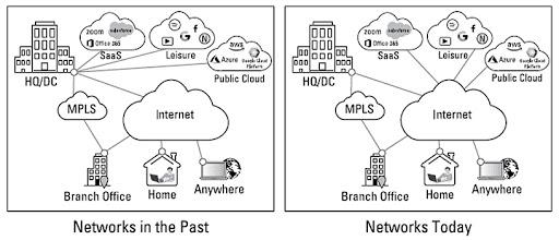 Figure 1: Modernisation of network paths