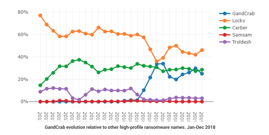 GandCrab evolution relative to other high-profile ransomware names. Jan-Dec 2018
