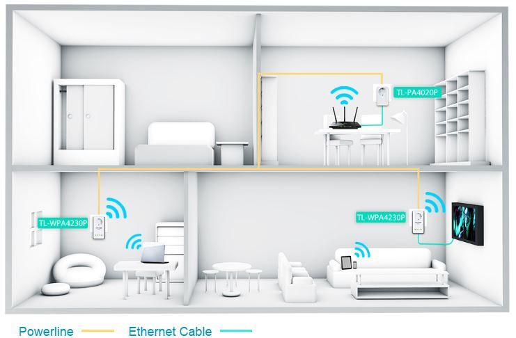 TL-WPA4230P KIT AV500 Powerline Wi-Fi Kit ( 1u TL-PA4020P dan 1u TL-WPA4230P )