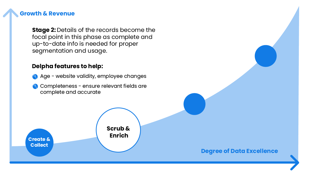 Delpha: Stage 2 is about cleaning or scrubbing the data as well as to enrich the data