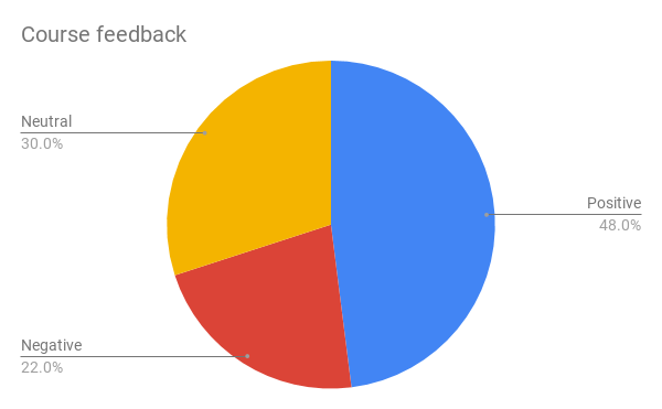 Pie chart showing course feedback