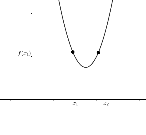 type of function in graph