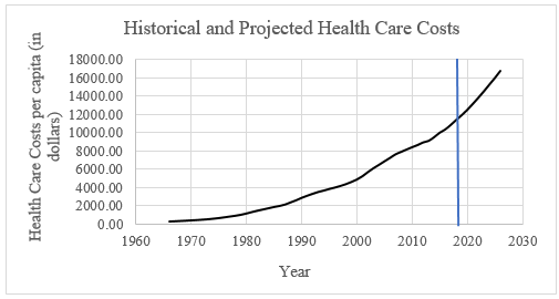 Allyson Wang, Figure #4, Representation of Historical and Project Health Care Costs