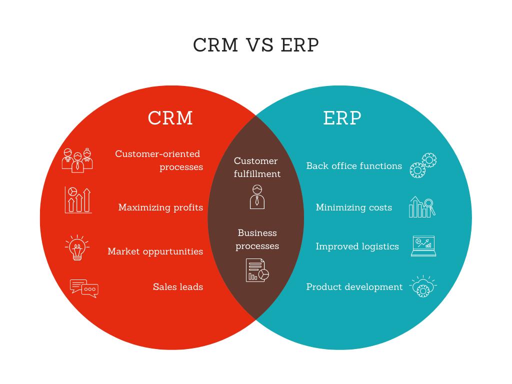 CRM ou ERP ? Ou les deux ?