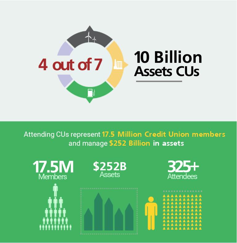 CULytics Summit Videos - Credit Union Data Analytics and
