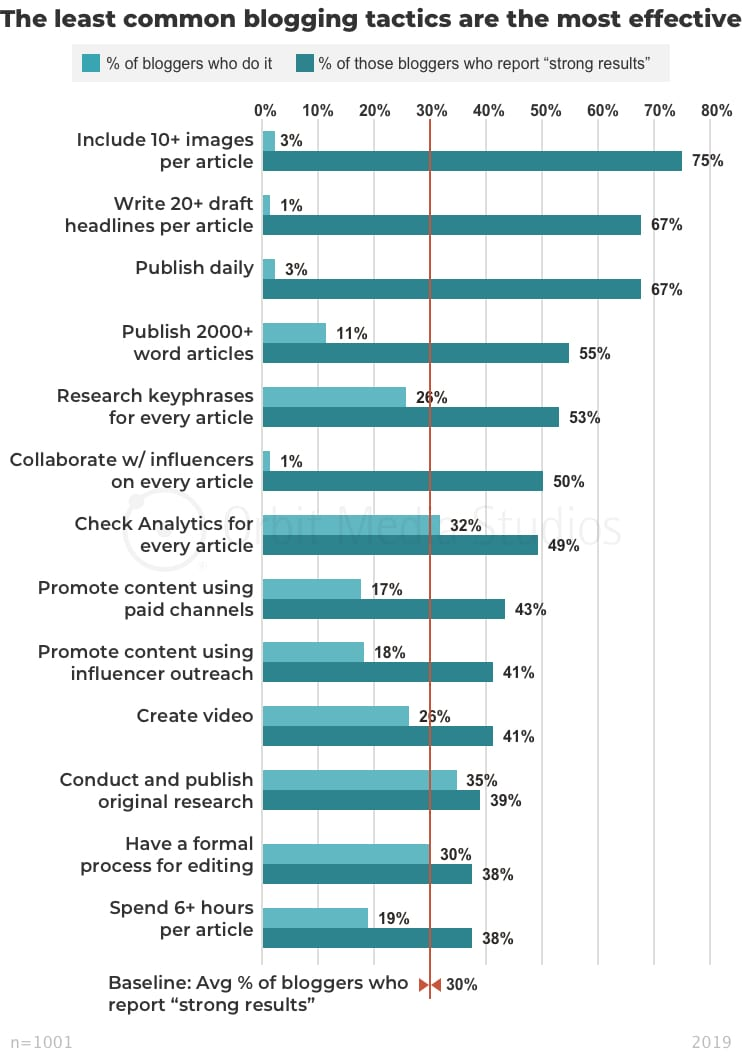 The least common blogging tactics are the most effective