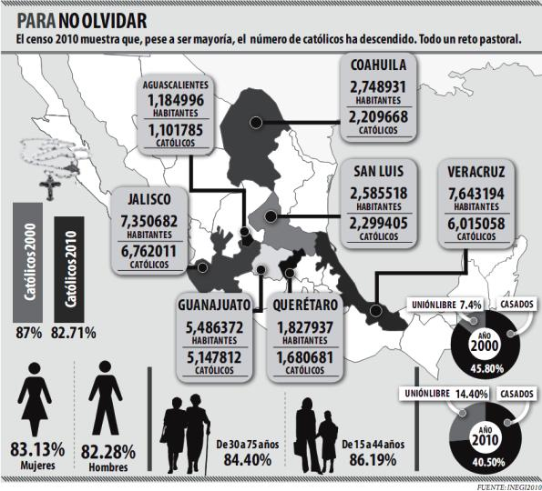 Censo de México 2010