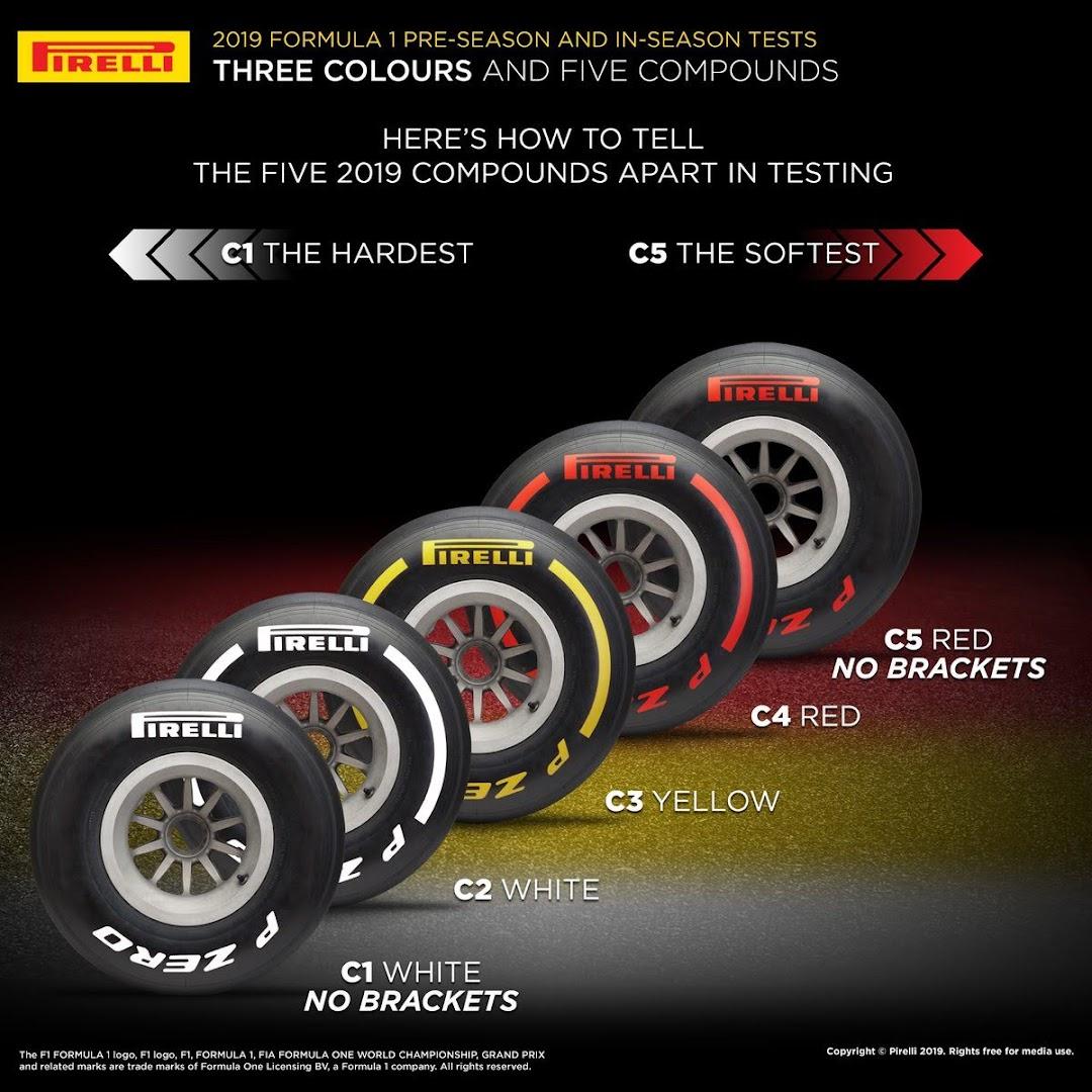 F1インシーズンテスト1タイヤコンパウンド