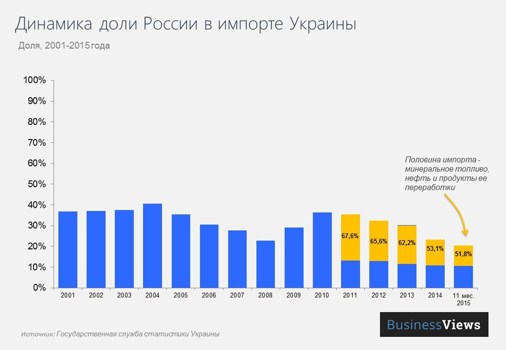 импорт энергоресурсов из России
