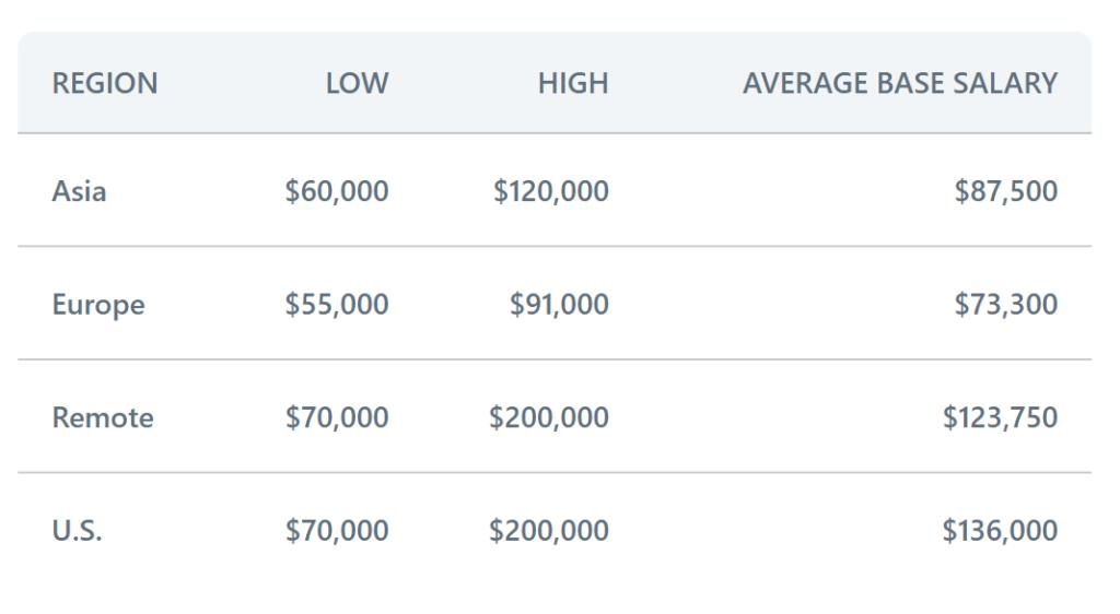 blockchain developer salary base