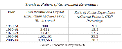 rise growth of the public expenditure