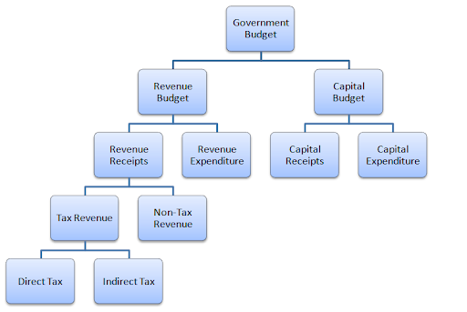 what are the most important components of a budget