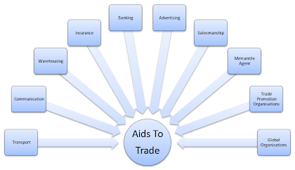 What are aids to trade