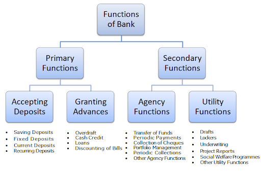 Functions of commarcial banks