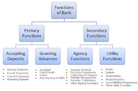 बैंकों के कार्य