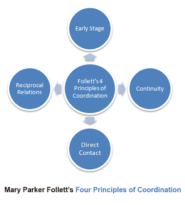 follett principles of coordination