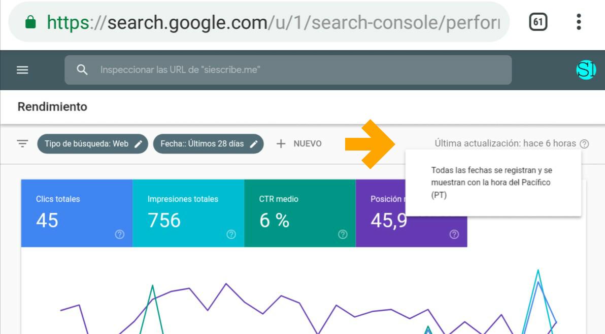 Google Search Console ofrece datos del día anterior 1