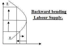 Backward bending supply of labour