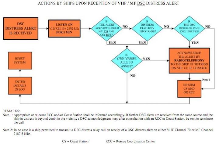Hỏi về các bước và trình tự thông báo tàu gặp nạn bằng GMDSS Vhf_mf_dsc_flowchart