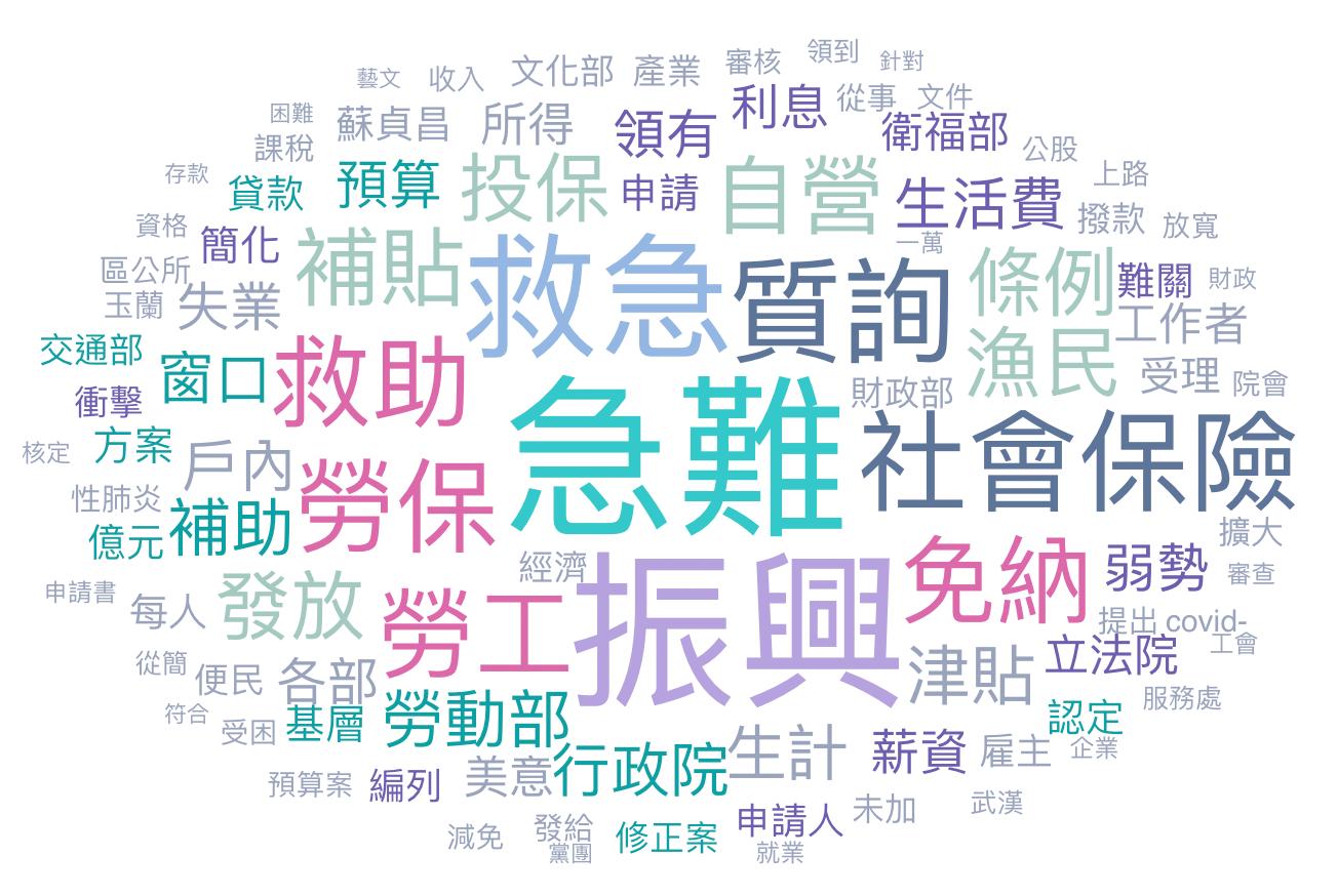 2020年專困 - 政治粉文字云