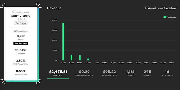 The Broadcast revenue dashboard.