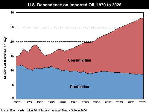 us dependency on foreign oil essay