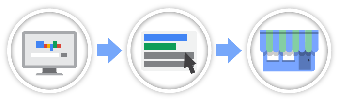 Search advertising process