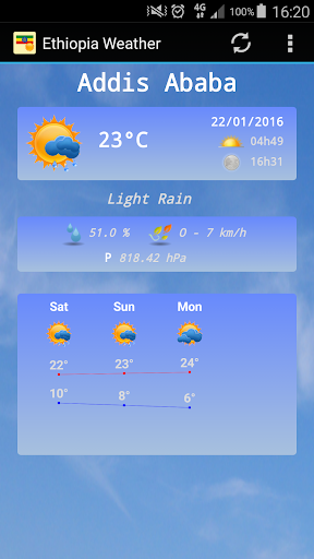 Ethiopia Weather