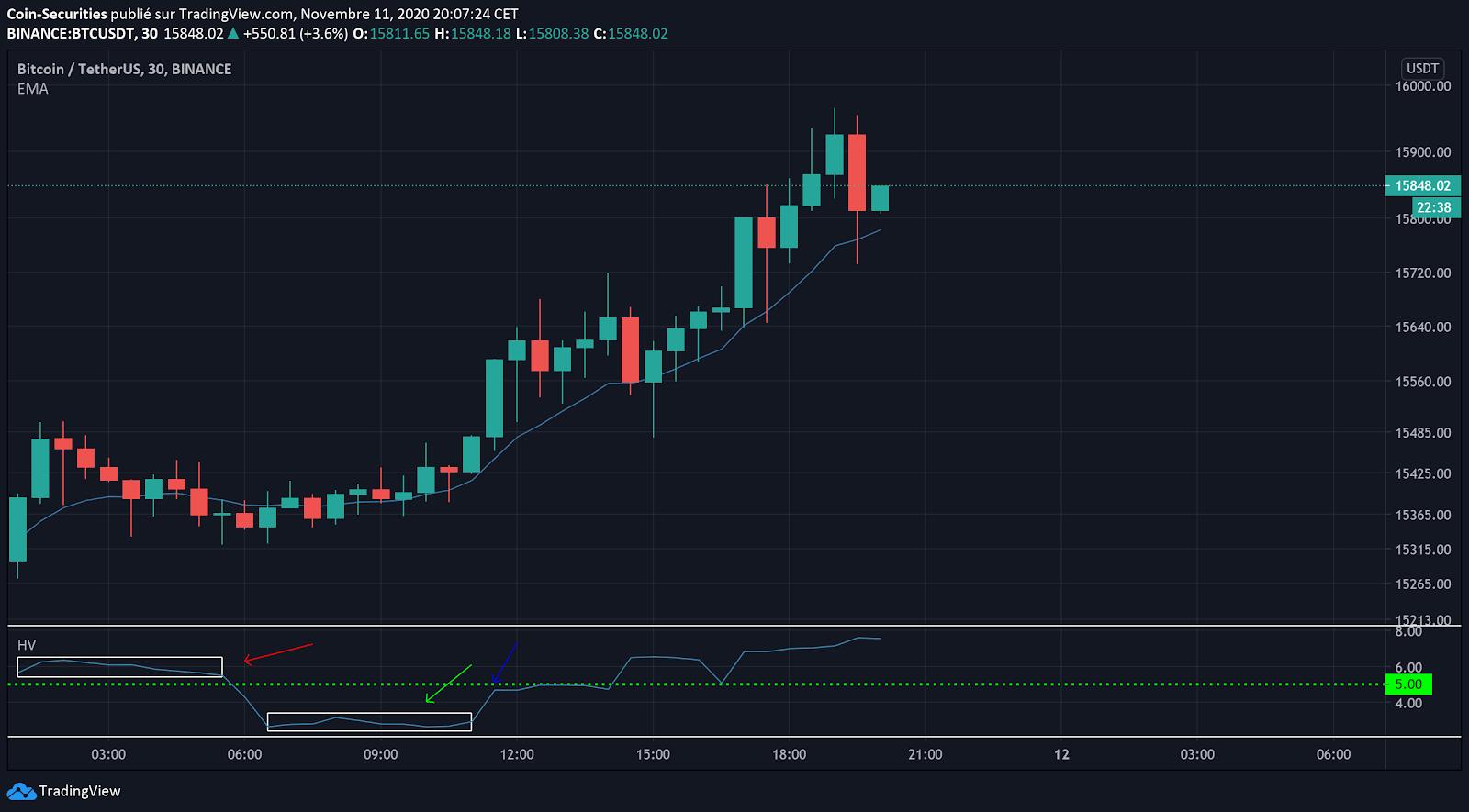 Bitcoin price prediction: BTC/USDT has $16,000 in sight but bears grow stronger 3