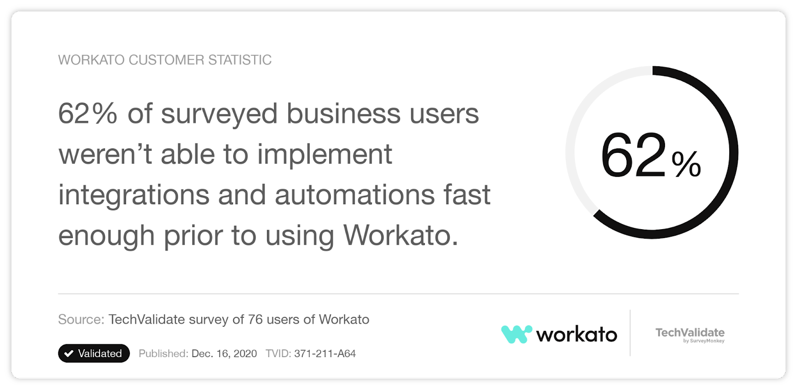 A stat that highlights the fact that business users struggled to implement integrations and automations fast enough before using Workato