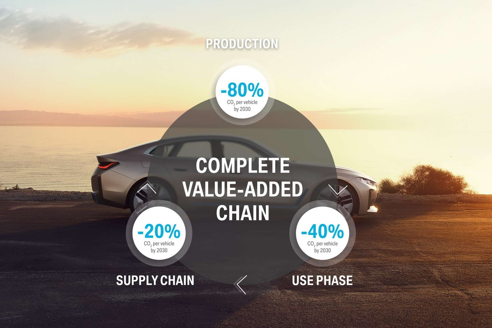 CO2 Reduction - BMW